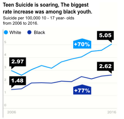 Suicide chart